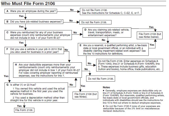 Irs Form 2106 Instructions