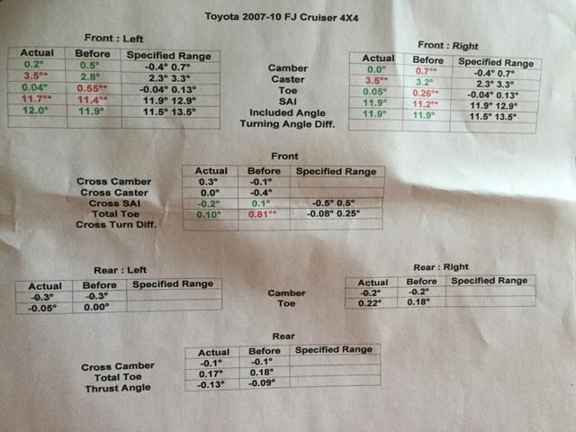 Toyota Of Rockwall >> Need help with alignment specs - Toyota FJ Cruiser Forum