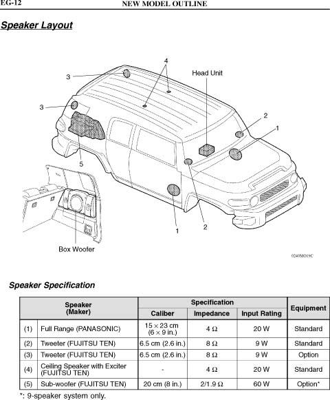 2012 fj urban package stereo concerns - toyota fj cruiser ... 2010 toyota fj cruiser stereo wiring diagram