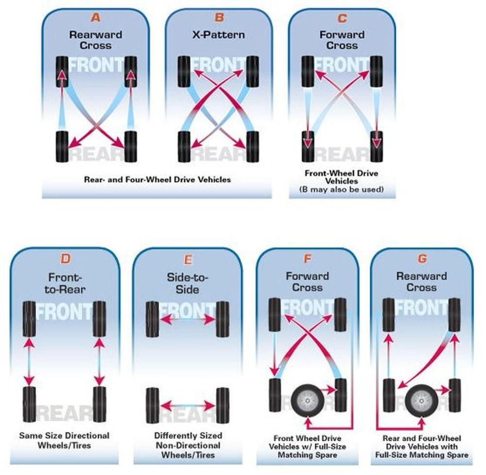 Toyota Of Chattanooga >> Rotating Radials? - Toyota FJ Cruiser Forum